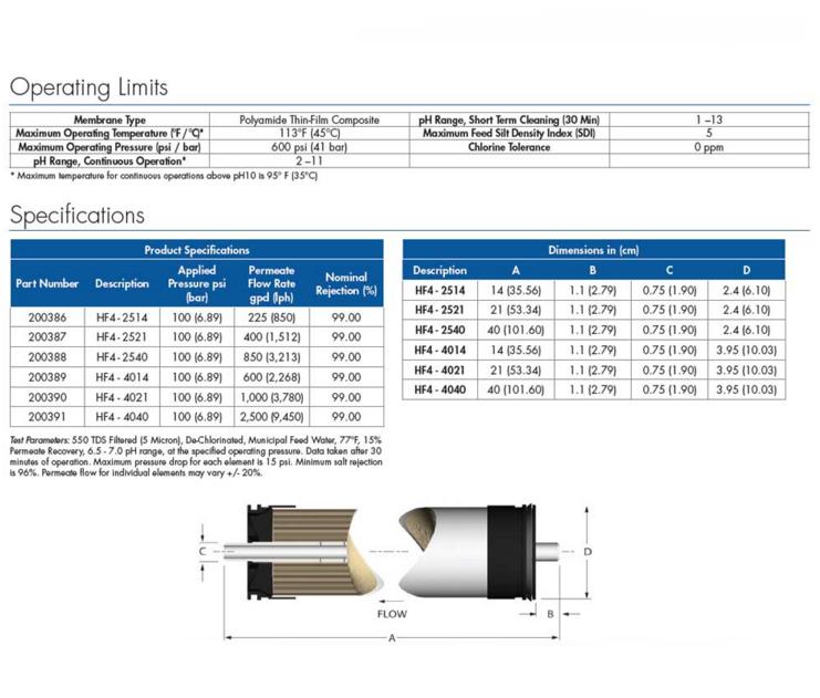 Axeon HF4 Low Pressure RO Membranes